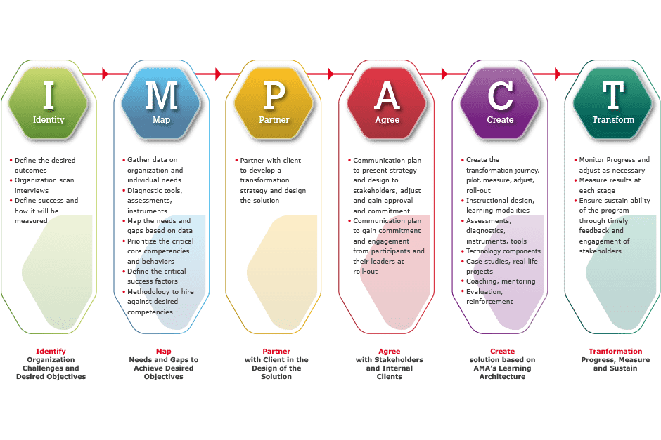 MCE Impact Model